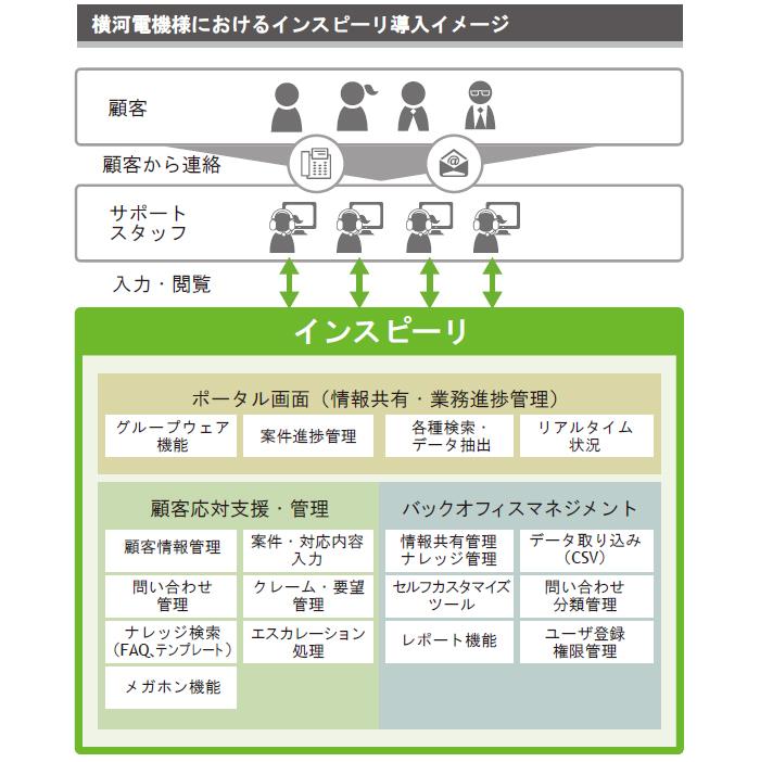 横河電機株式会社様導入イメージ